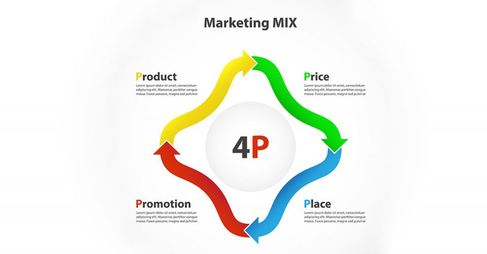marketing mix le 4p