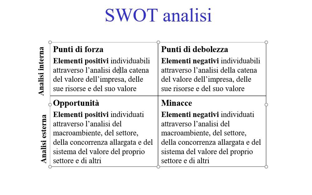 swot analisi schema