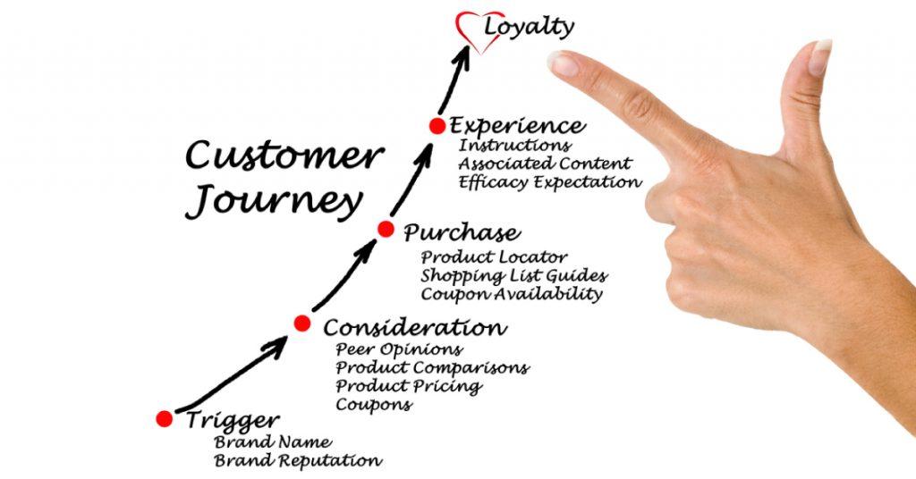 Processo dì'acquisto consumatore customer journey